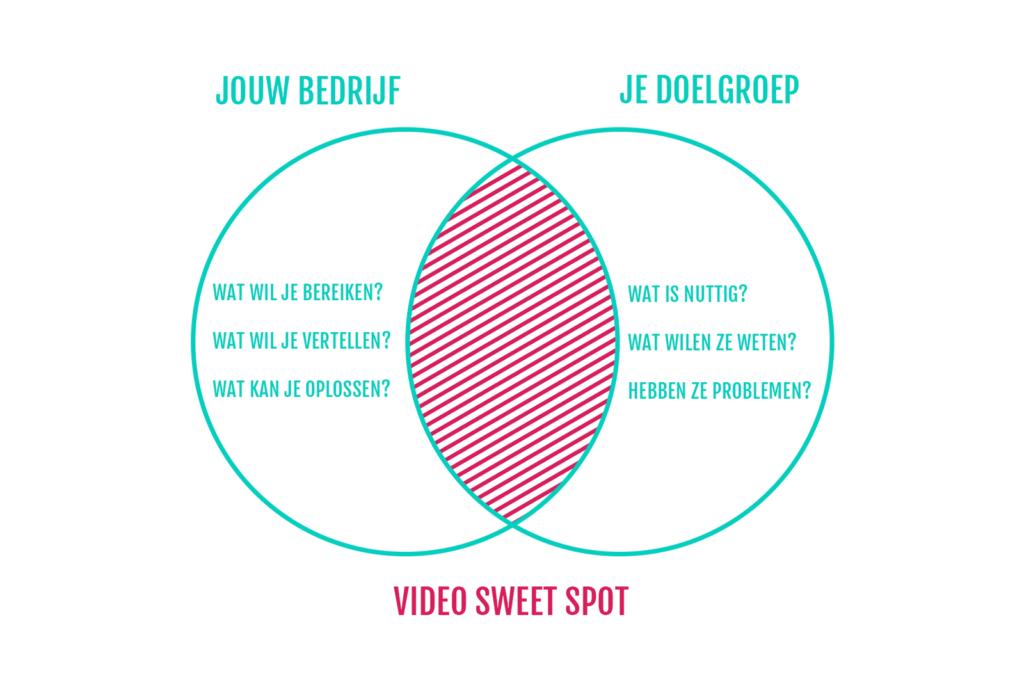 video-sweet-spot